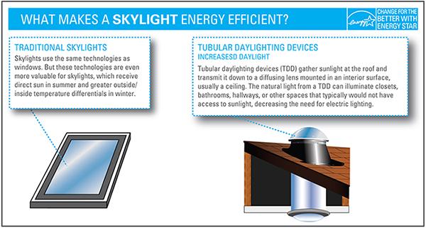 Image Credit: Energystar.gov